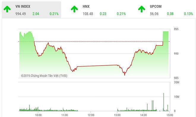 Diễn biến VN-Index phiên ngày 6/3